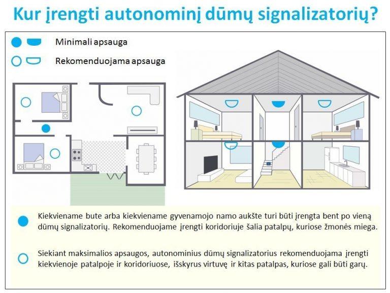 Kur įrengti autonominį dūmų signalizatorių?